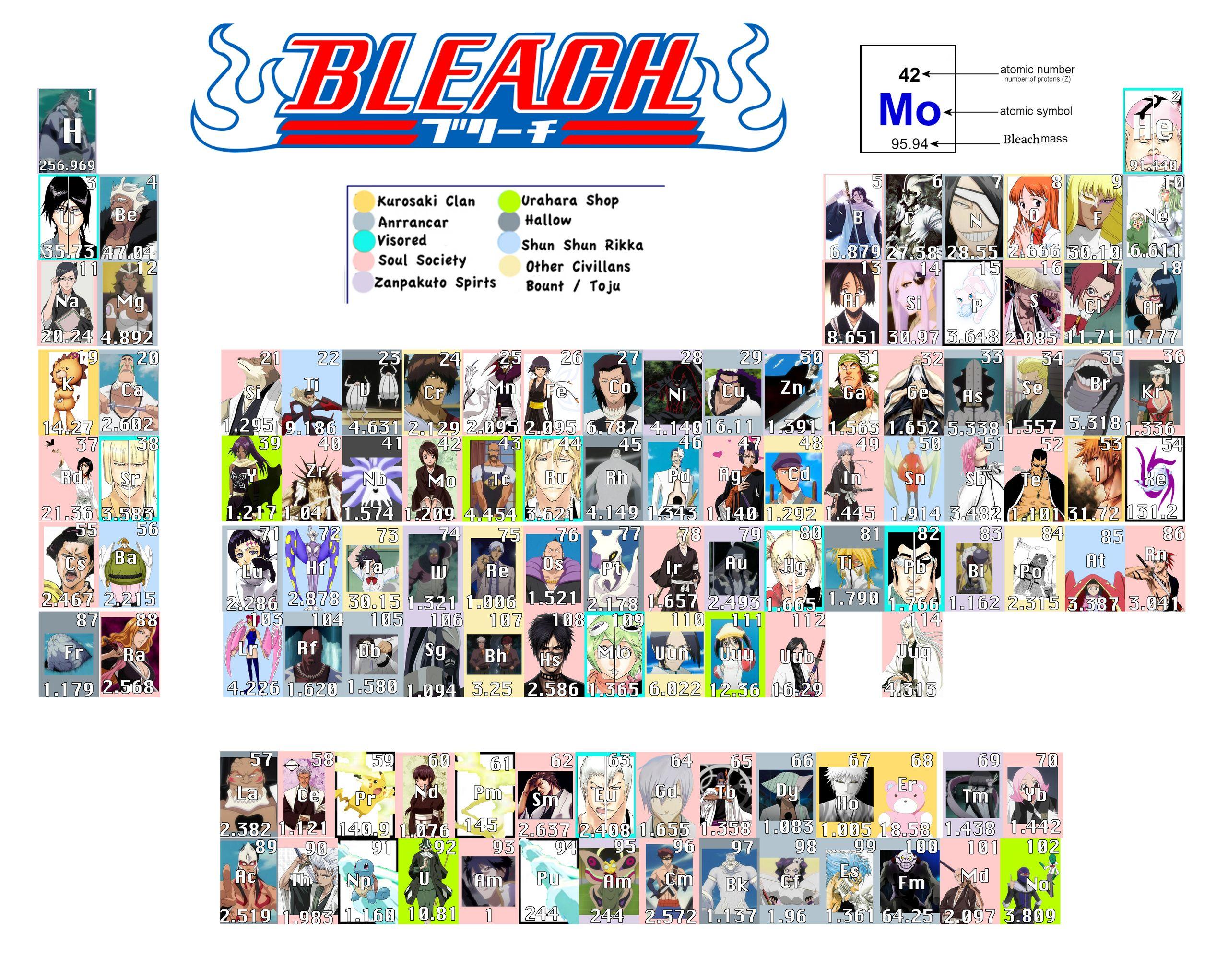 Anime periodic elements bleach periodic bleach anime photo anime periodic elements bleach periodic bleach anime photo 20763388 fanpop urtaz Gallery