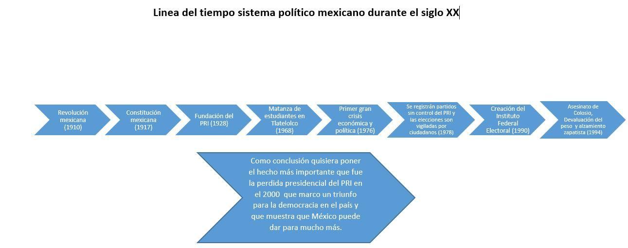 Linea del tiempo del sistema político mexicano   Sistema político ...