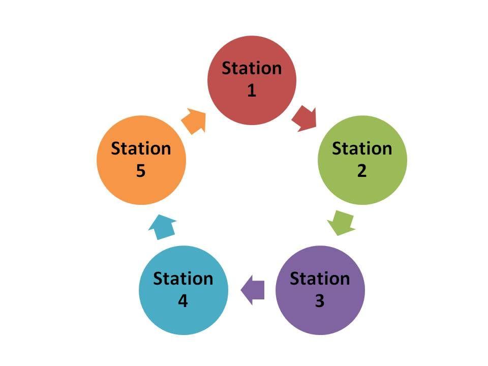 Stationenlernen   Stationenlernen, Lernen, Unterrichtsmethoden