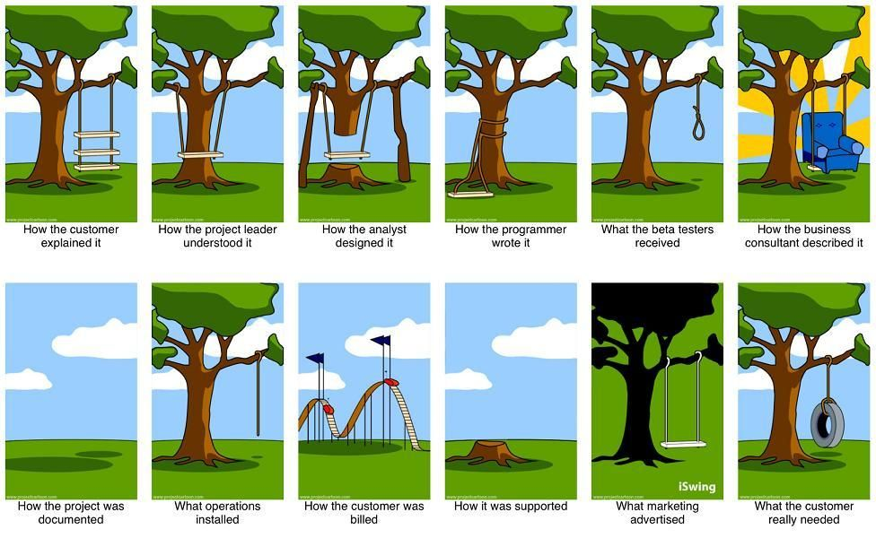 Image result for tree swing project cartoon
