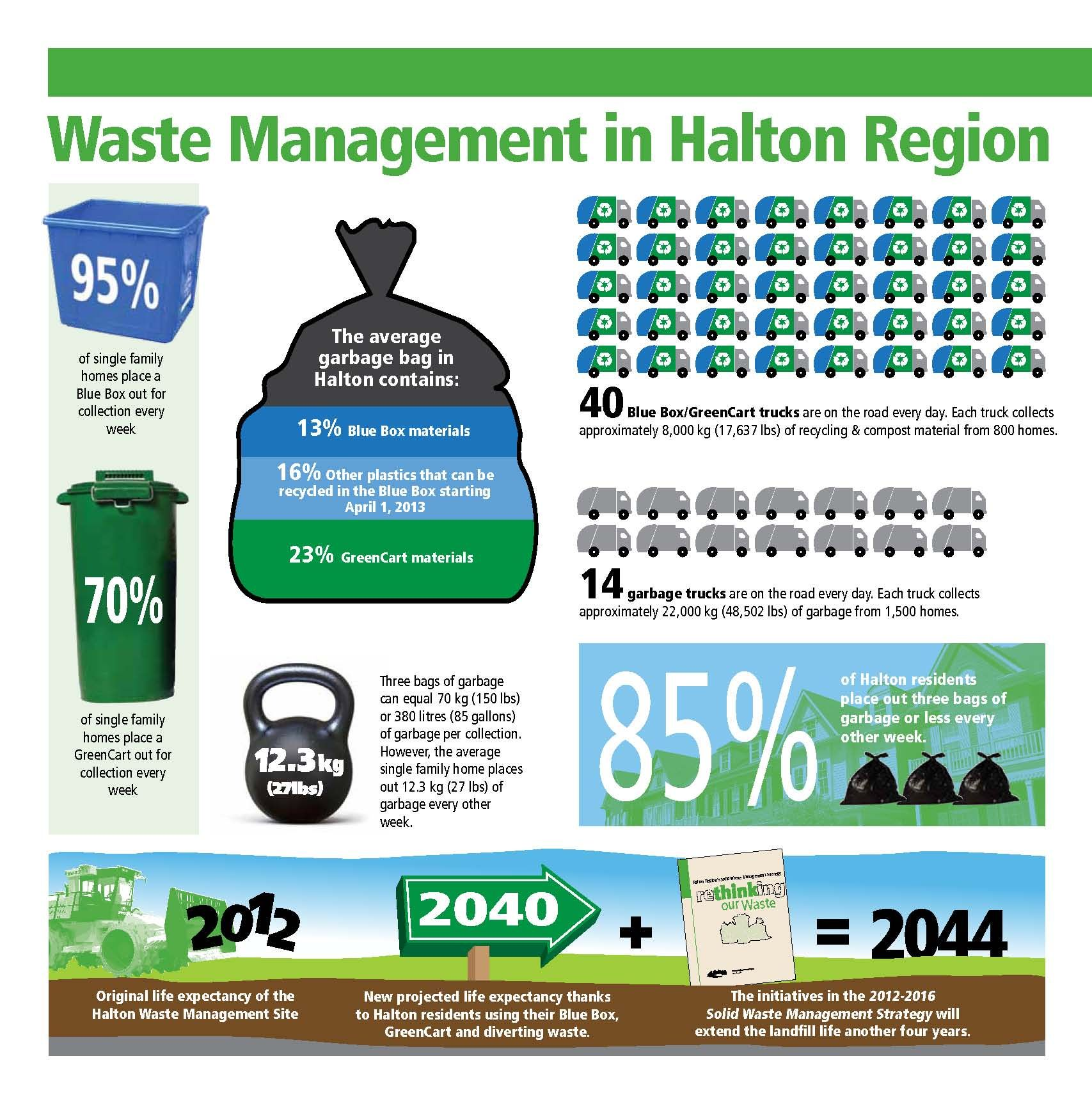 Waste Management In Halton Region December   Waste