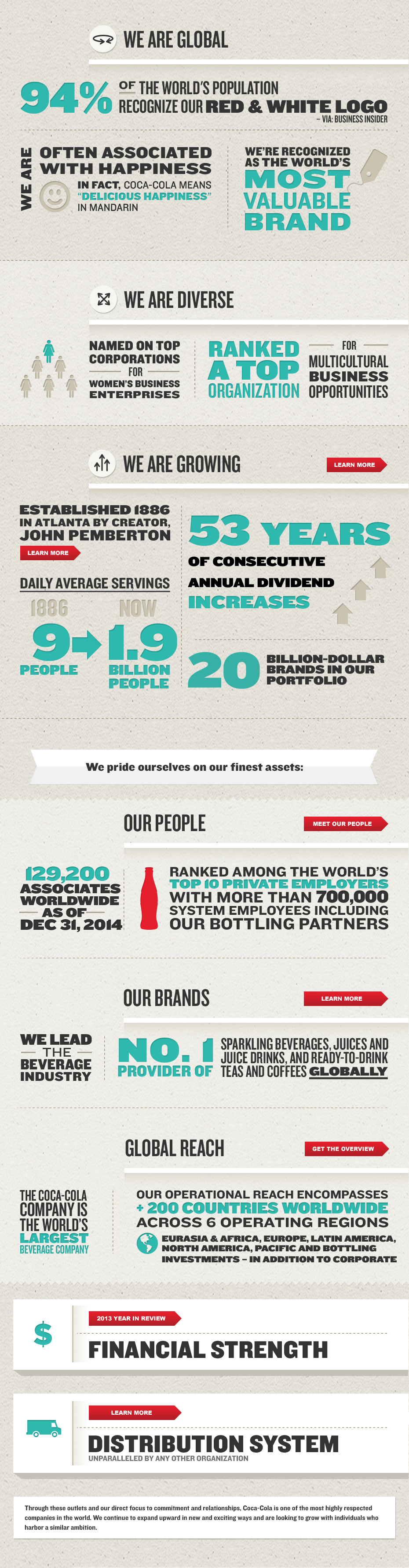 Pin by Yahya Şahin on Books Worth Reading | Coca cola, Cola, Infographic