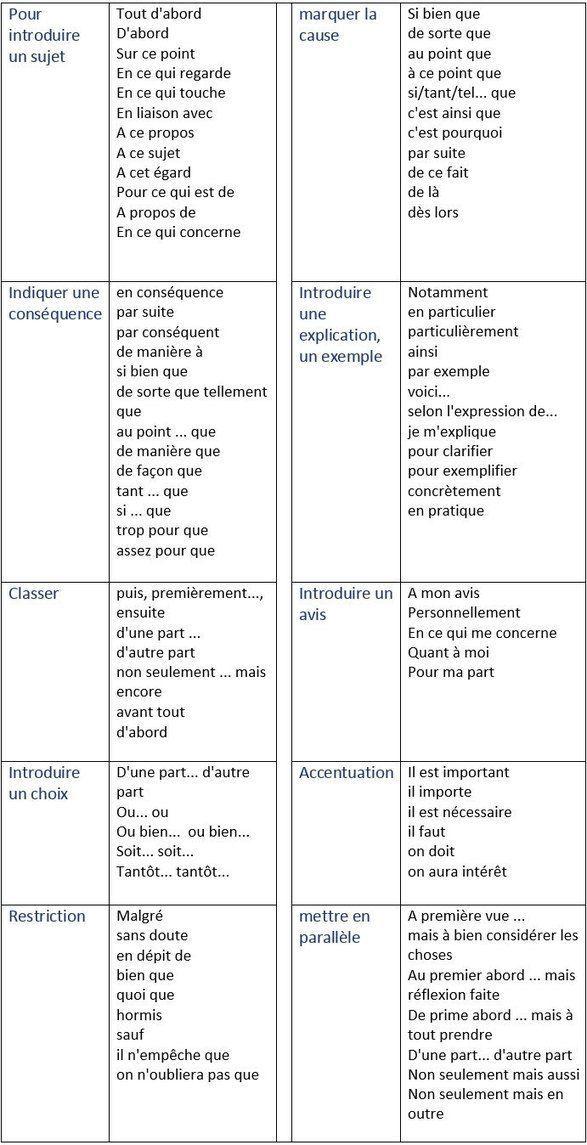 Mots De Liaison Dissertation Allemand