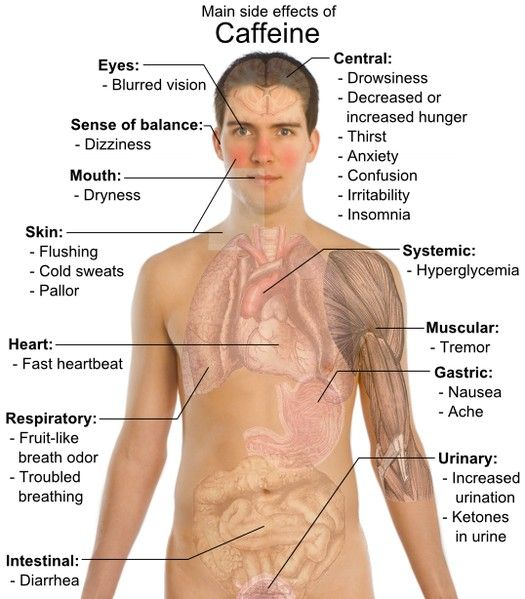 Effects Of Caffeine On Your Body Caffeine Effects Health Side Effects