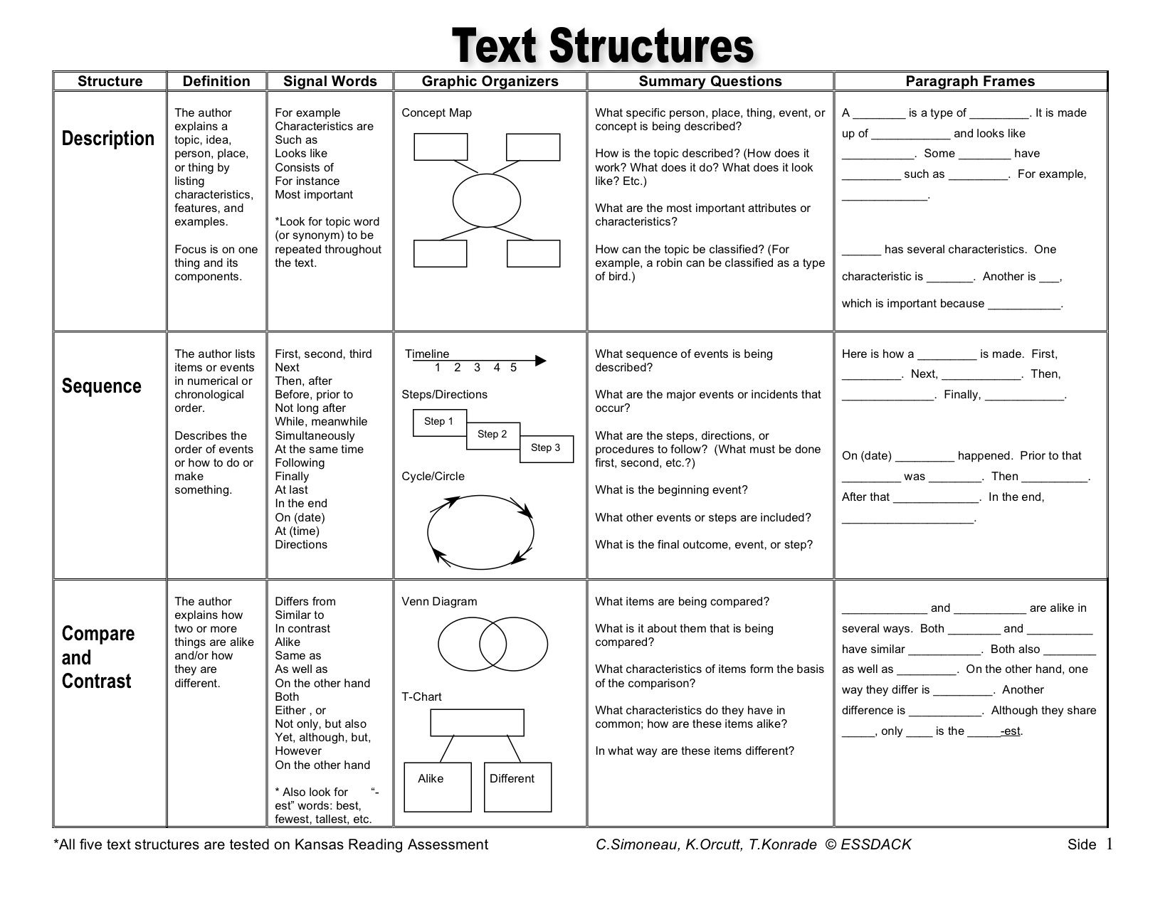 Text Structures Poster Or Handout