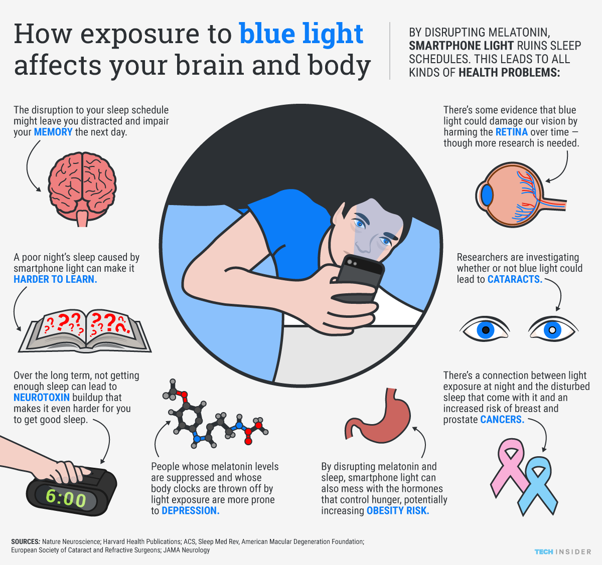How smartphone light affects your brain and body. Smartphone light can disrupt your sleep cycle, making it harder to fall and stay asleep — and potentially causing serious health problems along the way.