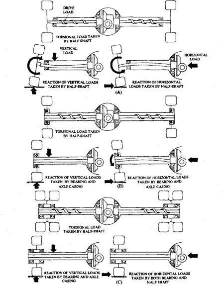 Car axle diagrams auto electrical wiring diagram axles diagram auto axle diagrams pinterest diagram rh pinterest co uk leaf spring and axle diagram rear axle diagram ccuart Image collections