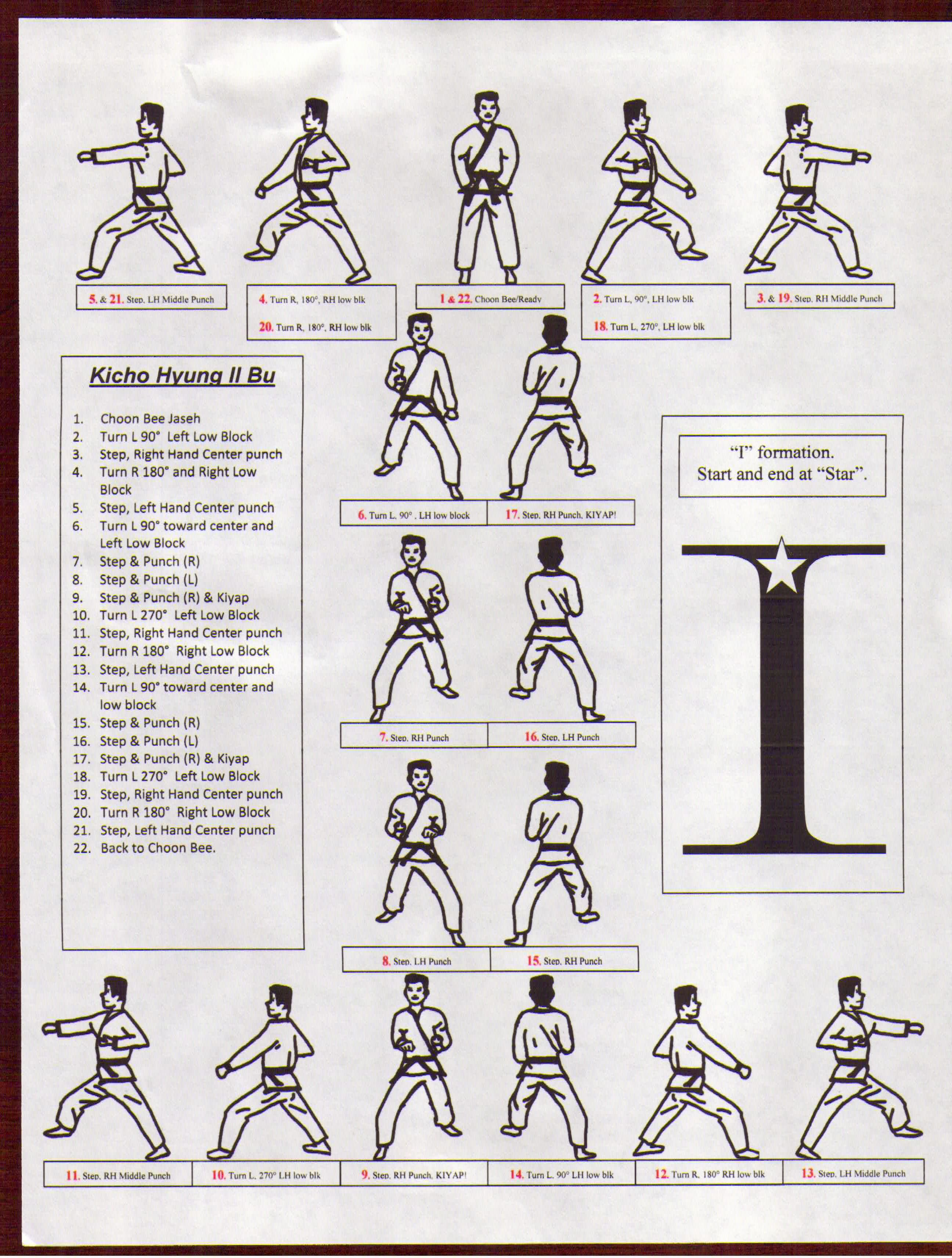Tang Soo Do Forms Diagrams | Turn Left 90 degrees, Low Block