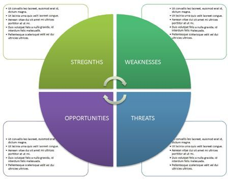 SWOT analysis template ppt 6 SWOT Analysis Template PPT - analysis template