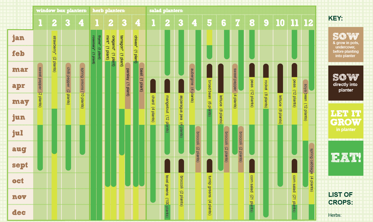 A handy planting calendar from the folks at Burgon Ball and the