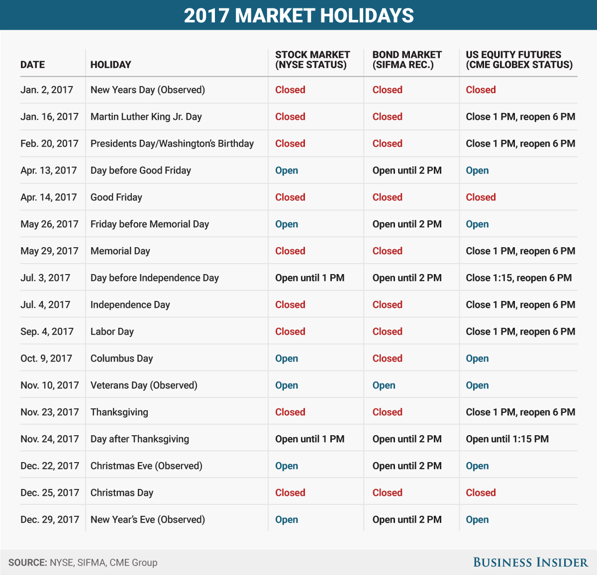 Here S When Us Markets Are Open And Closed During Each Holiday In
