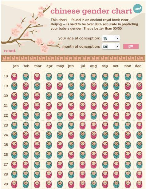 25 Baby Gender Reveal Ideas Baby Gender Gender Prediction Baby Gender Prediction