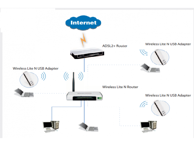 Setup router technician etisalat du internet network in Al