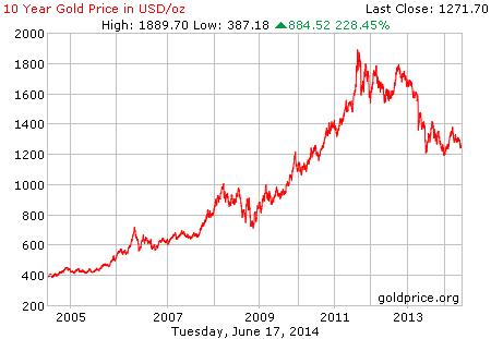 10 Year Gold Price Per Ounce With