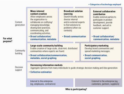 Pin by Mario Gavira on management Web 2, Business