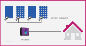 Solar Panel Power Optimizers For Sale 0bills Solar Pv Solar Power