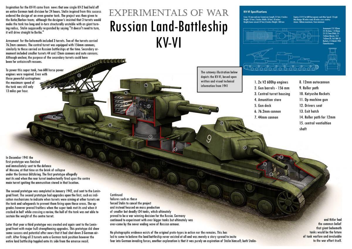 Russian land battleship k-vl | MilGeek   !!! | Ww2 tanks