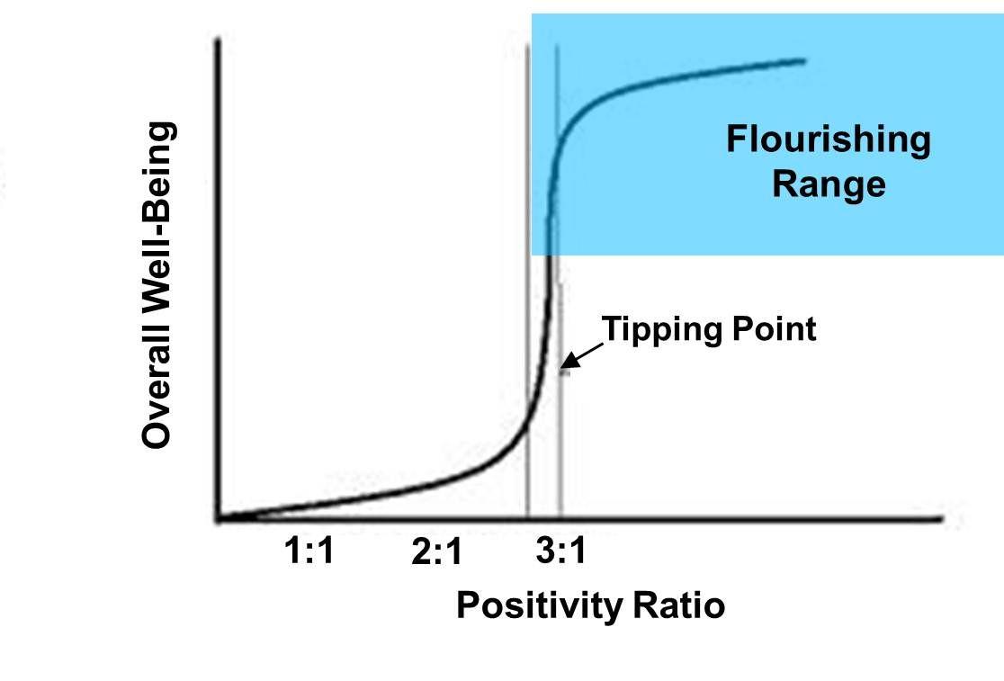 Pin By Murde On Toolbox Positivity Ratio Positivity Positivity Negativity