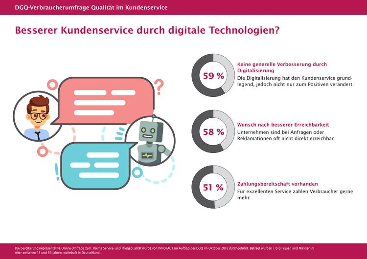 Deutsche skeptisch gegenüber digitalem Kundenservice