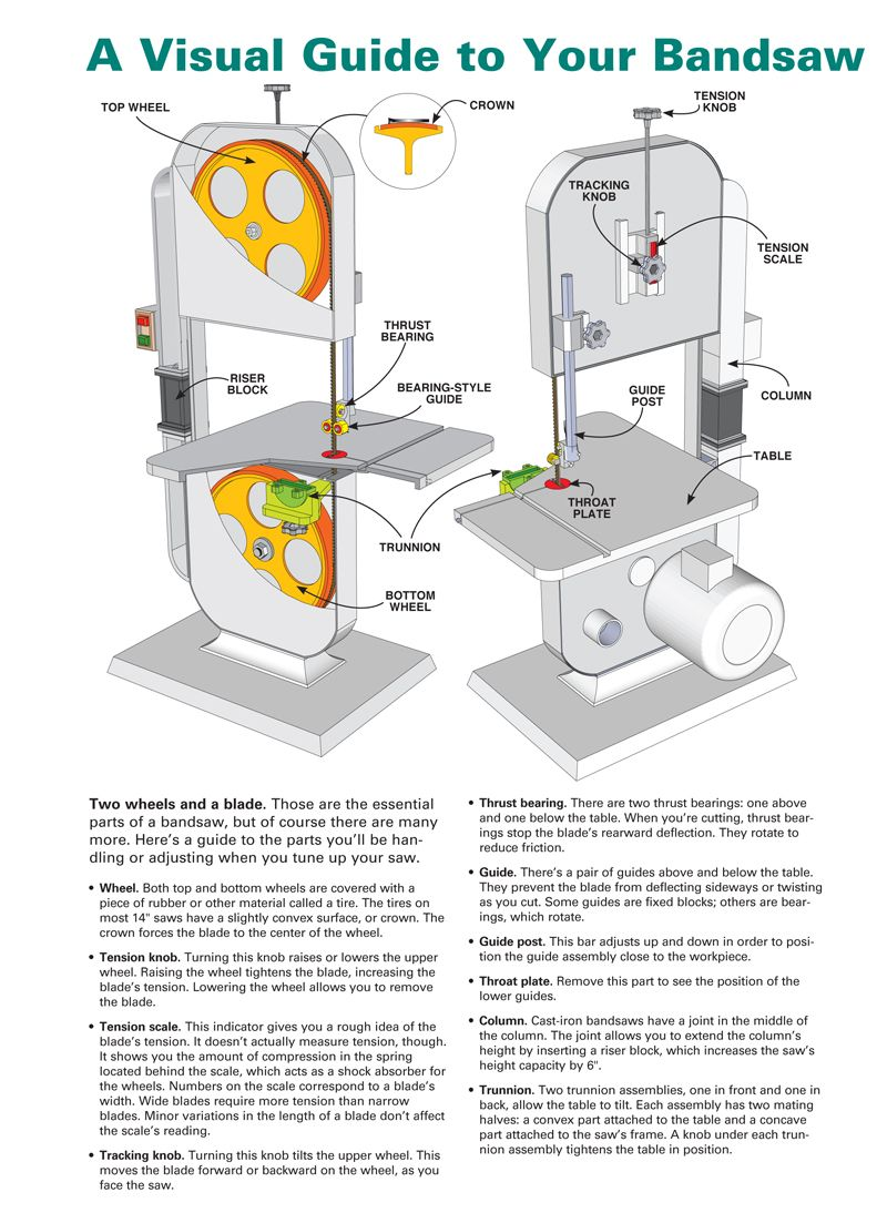 Tune Your Bandsaw_visual guide