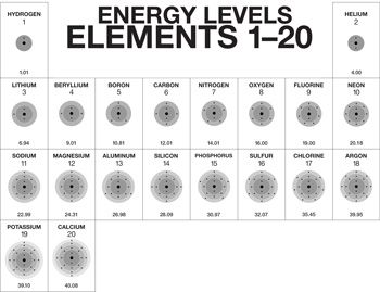 A truncated periodic table showing elements 120 and their a truncated periodic table showing elements 120 and their distribution of electrons through their corresponding energy levels urtaz Choice Image