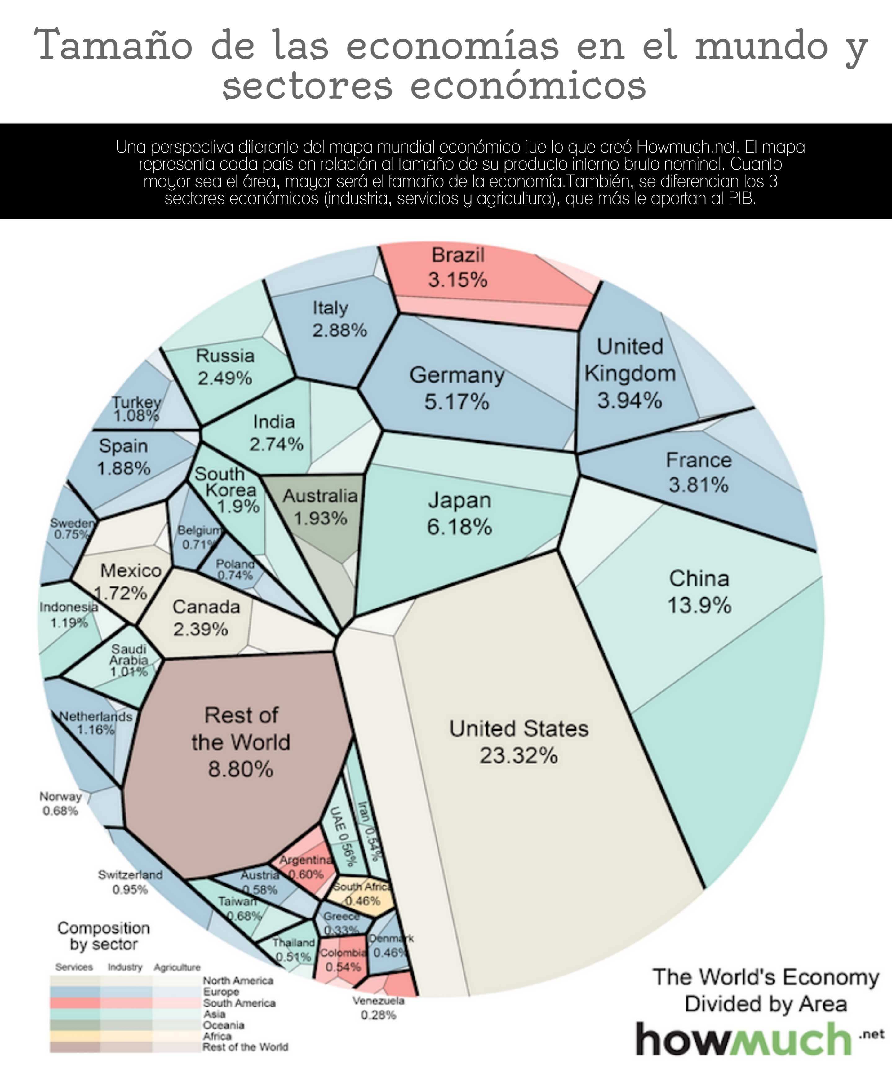 La participación de los sectores económicos en la ecnomía mundial ...