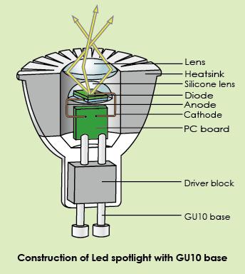 Construction Of Led Spotlight With Gu10 Base Electronic Engineering Led Spotlight Led