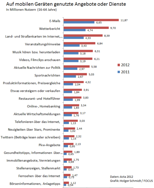 Exploding Mobile Internet Usage In Germany Quelle Holgerschmidt Posterous Com Internetnutzung Aktuell Nachrichten Wetter Bericht