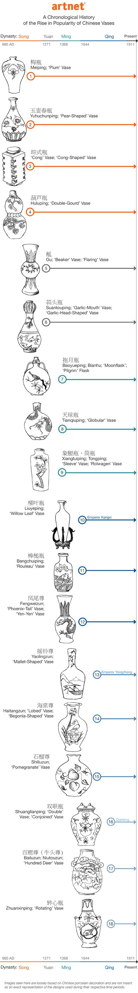 Chinese Vase infographic | A Beginner\u0027s Guide to Chinese Porcelain ...