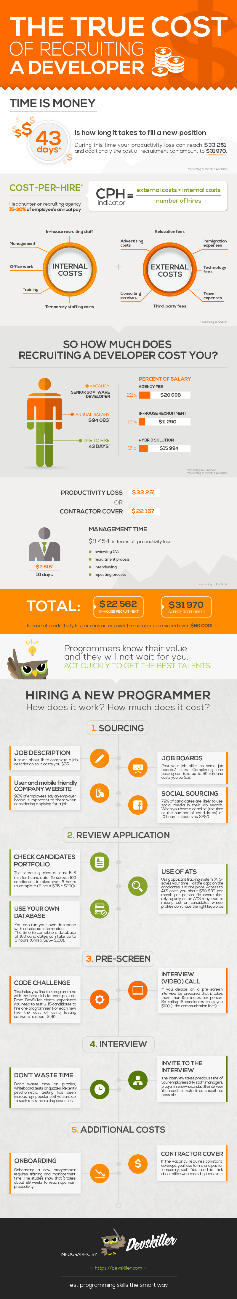 True Cost Of Recruiting a Developer