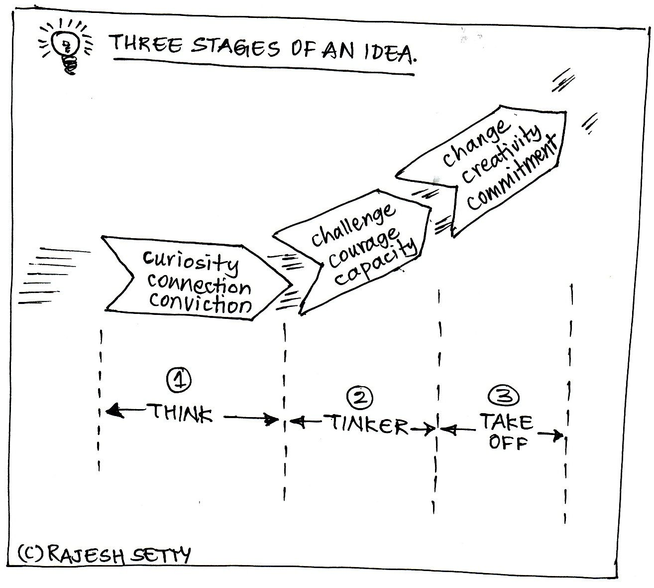3 Stages Of An Idea Think Tinker Take Off Business Model Canvas Education Infographic
