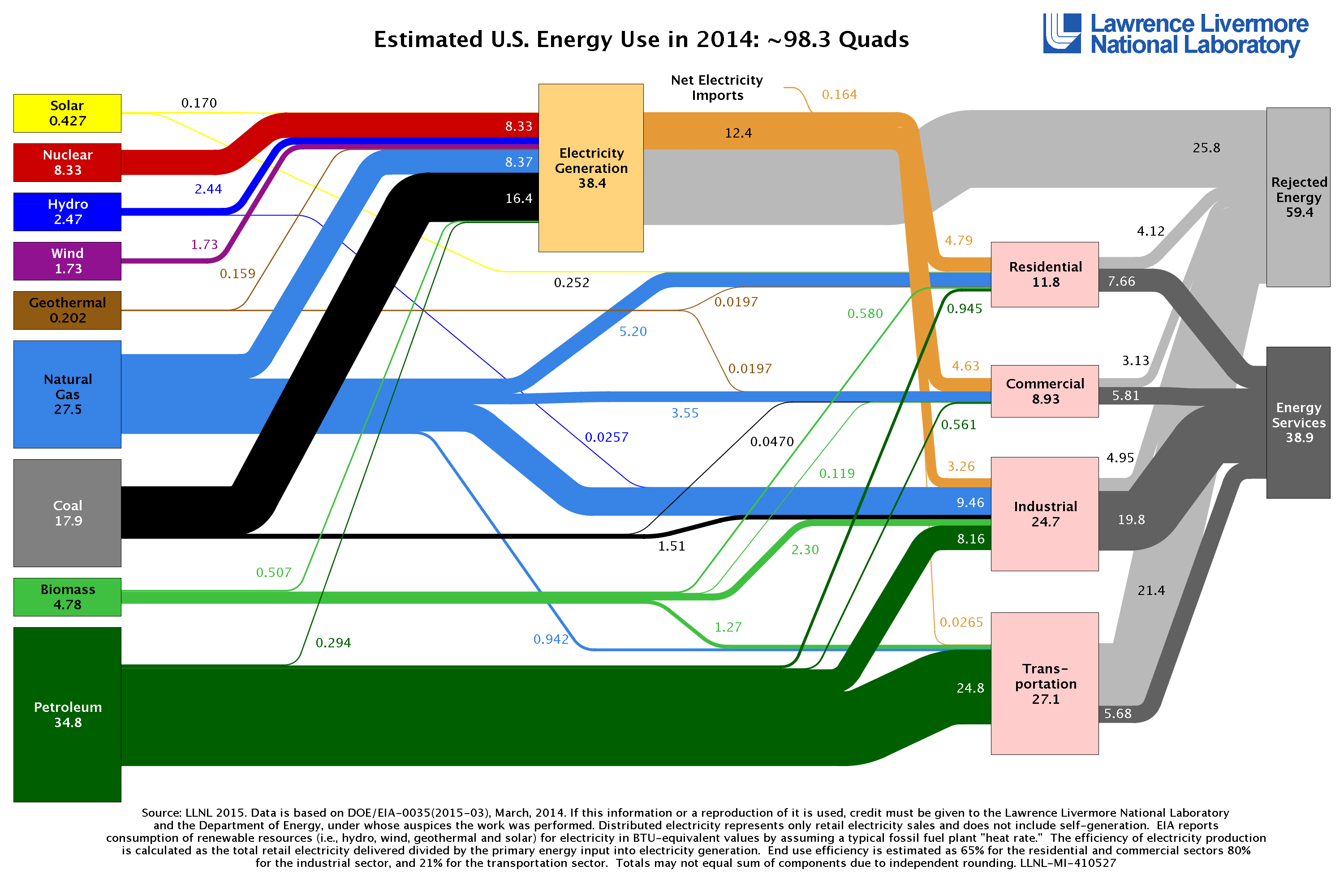 The 2014 energy flow chart released by Lawrence Livermore National Laboratory details the sources of energy production, how Americans are using energy and how much waste exists. (click to image to enlarge or click here for a PDF version).