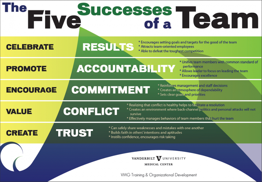 5 dysfunctions of a team book