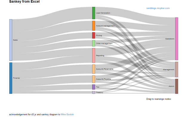 Sankey Diagram Drag | Wiring Diagram