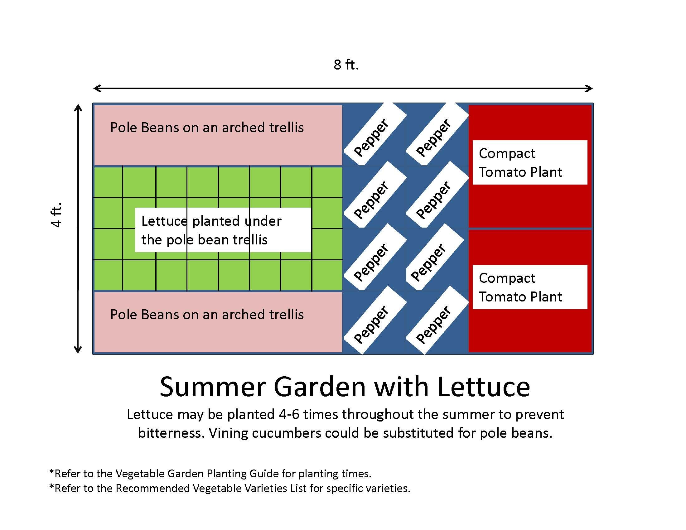 bunch of awesome 4x8 garden plans for raised beds! The