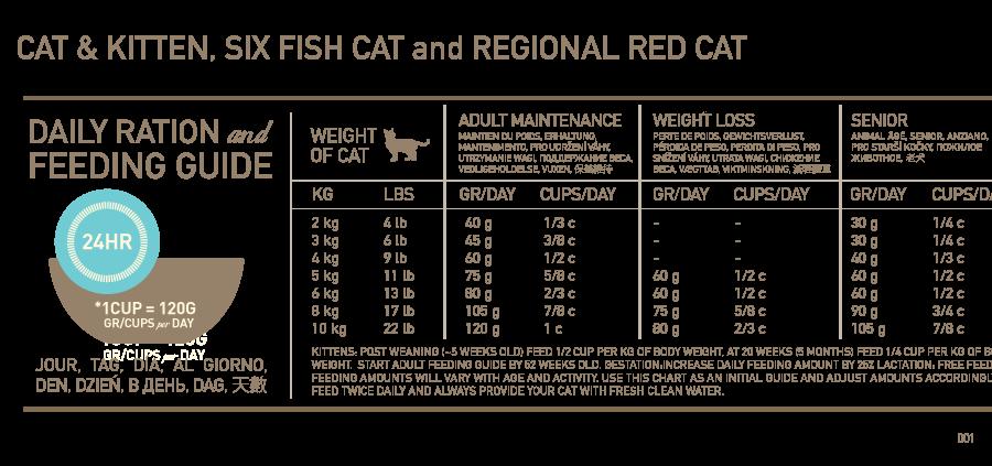 Ori Feeding Chart Cat 001 Png 900 423 Cat Feeding Chart Cat Feeding Schedule Cat Weight Chart