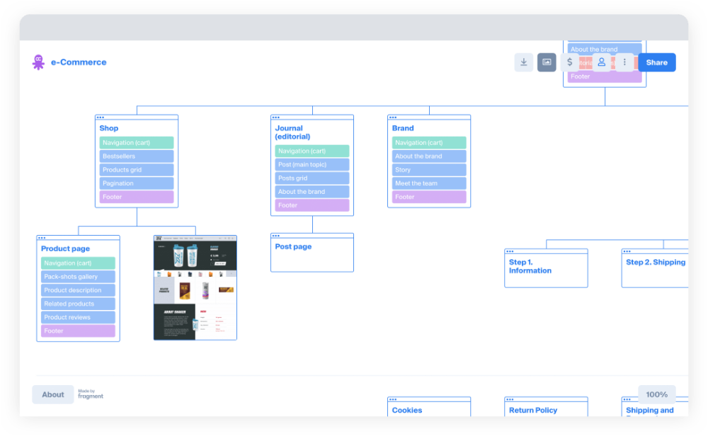 Octopus Do Prototyping 10 Services For Creating Visual Sitemaps In 2020 Visual Website Sitemap Prototyping Tools