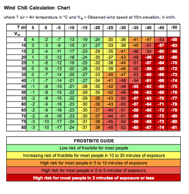 Wind chill calculation chart also good to know pinterest rh