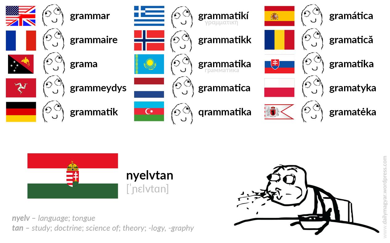 Mini language lesson 3 Basic Hungarian grammar