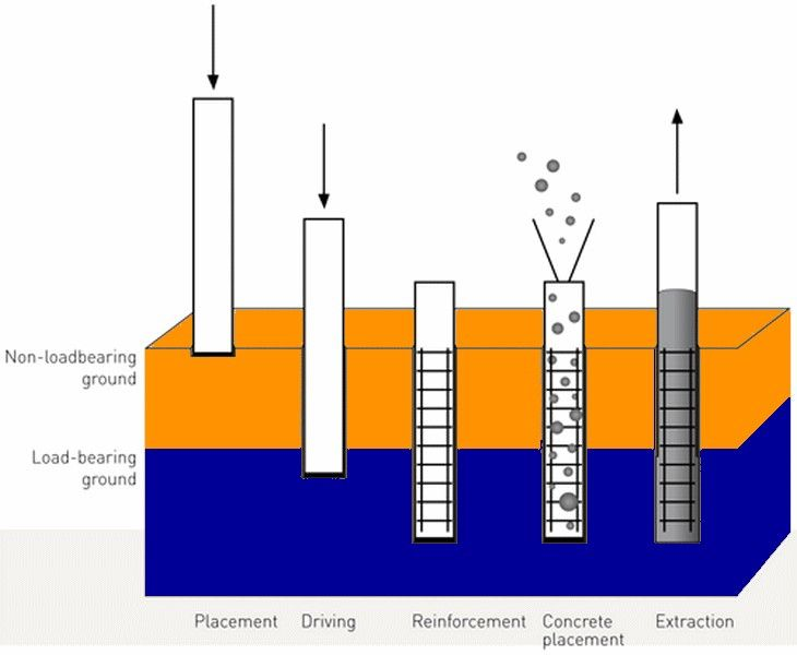 Piles is a type of deep foundations that are driven into for Foundation pilings
