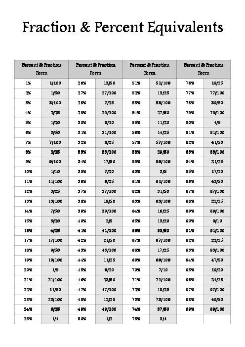 Fraction Reference Fractions Percents Simplifying Fractions Fractions Fraction Form