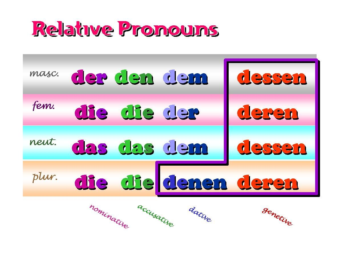relative pronouns and relative clauses german on the web german helps pinterest german. Black Bedroom Furniture Sets. Home Design Ideas