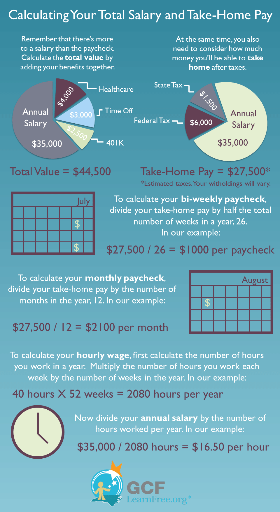 Salary #infographic on take-home pay created by @GCFLearnFree ...