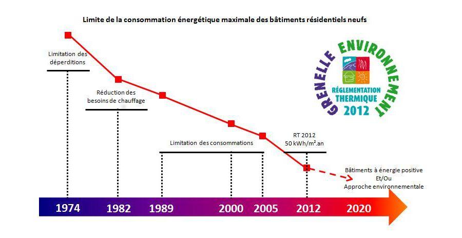 Evolution RT  La réglementation thermique 2012 (RT 2012) su0027inscrit - consommation energetique d une maison