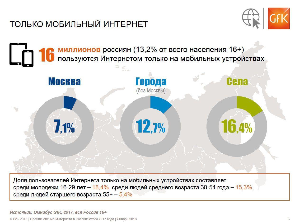 Только мобильный интернет - число пользователей в РФ по данным ГФК