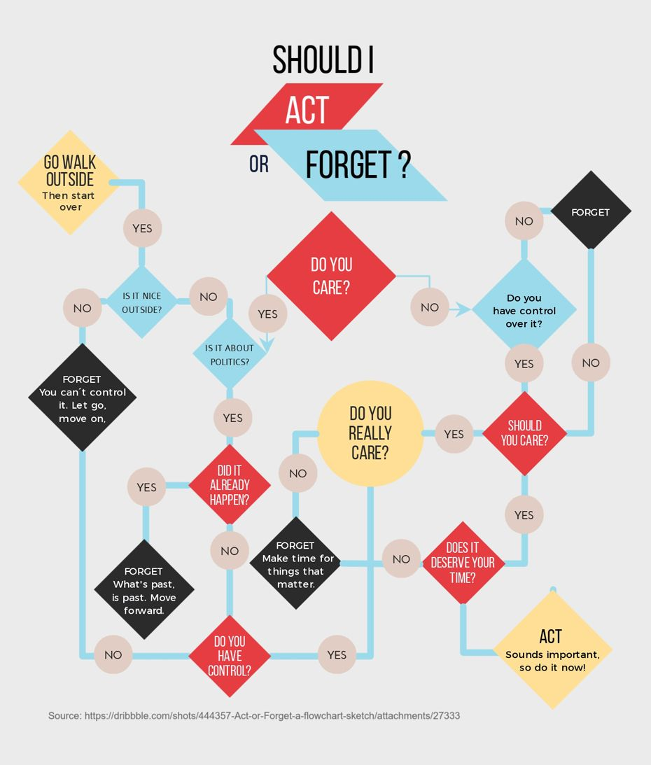 How To Make A Flowchart With Visme New Feature Flow Chart