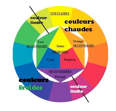 Cercle chromatique par h l ne poncet cercle chromatique - Cercle chromatique couleur primaire ...