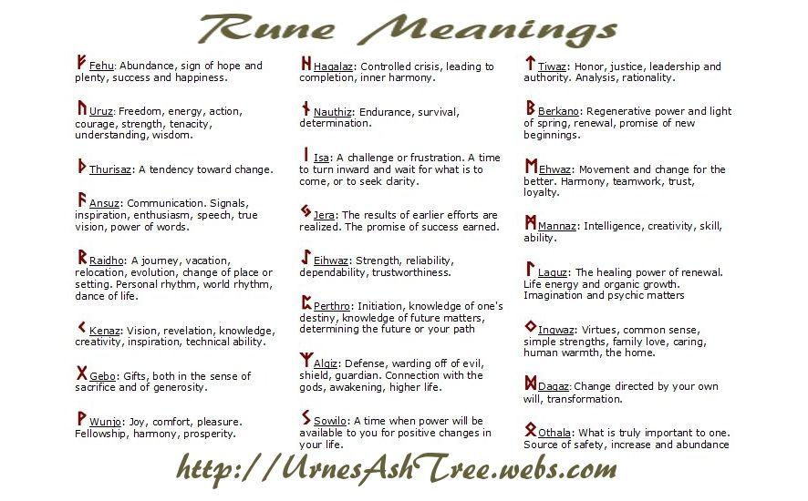 Rune Tattoo Meanings Norse Runes Runes