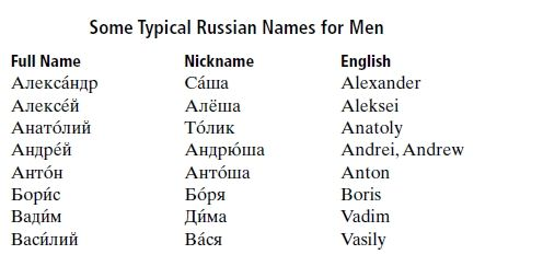 Typical Russian names and English counterparts | Imperial