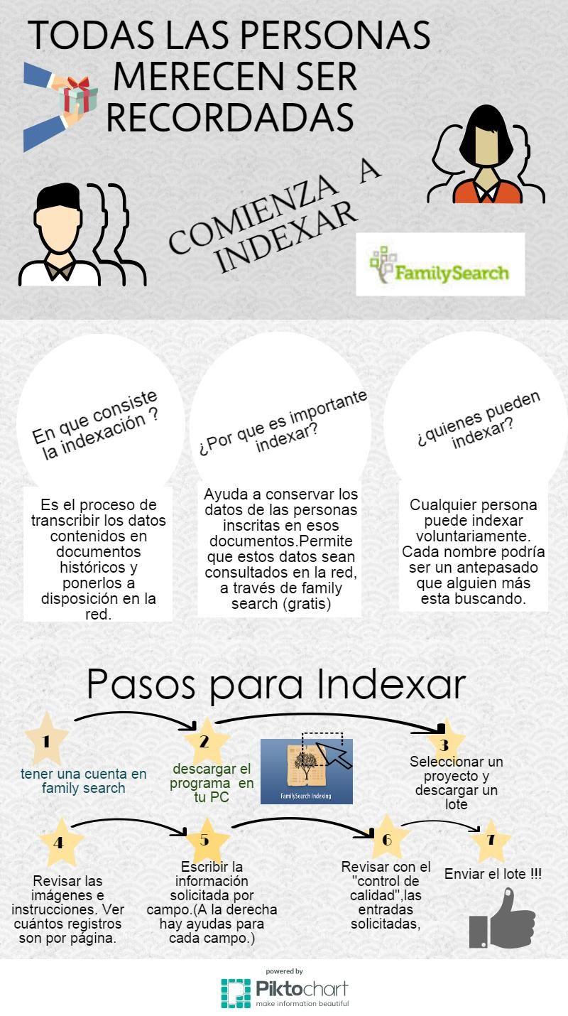 Otro Cartel Para Invitar A Indexar Más Económico Para Imprimir